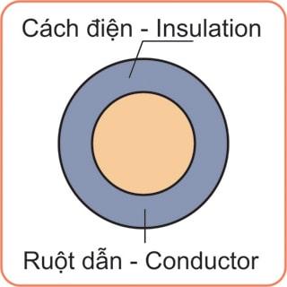 Dây-điện-Cu-PVC-450-750V