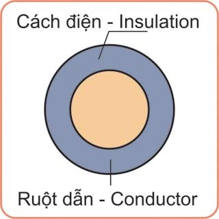 Dây-điện-Cu-PVC-500