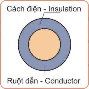 Dây-điện-Cu-PVC-600v
